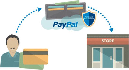 Pagos fáciles y rápidos con Paypal