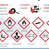 Chemical Handling: What is GHS ?