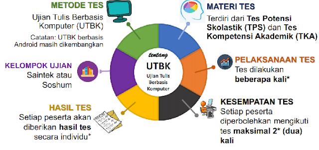 Latihan Soal UTBK TPS dan Soal UTBK TKA tahun  LATIHAN SOAL UTBK TPS DAN UTBK TKA TAHUN 2019/2020