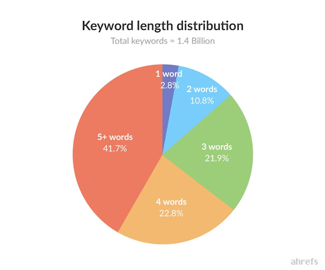 best-keyword-tool, do-keyword-research-for-free, how-to-do-keyword-research, keyword-research, keyword-research-process