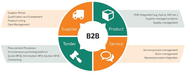 B2b Portal Development image