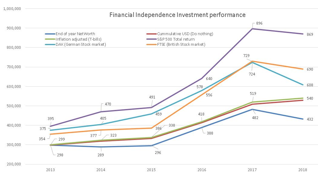Financial Independence Investment decisions benchmarking