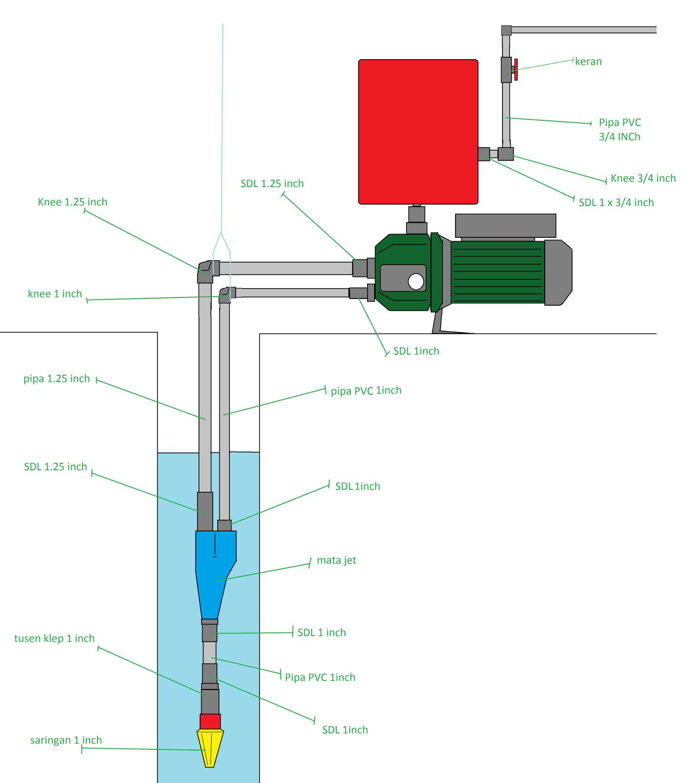 cara memasang pompa air jet pump untuk