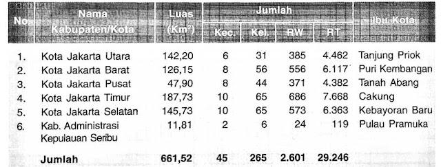 Gambar Tabel Pembagian wilayah Provinsi DKI Jakarta