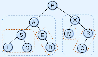traversing in binary tree in data structures