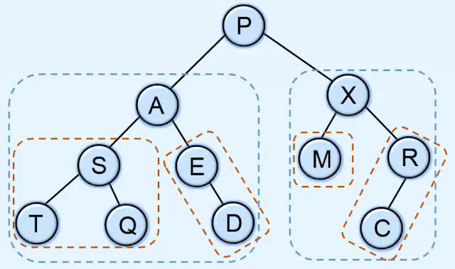Traversing in binary tree | Data structures
