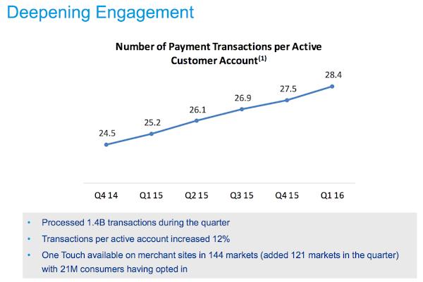 每個 PayPal 活躍帳戶的每年使用次數也在持續上升