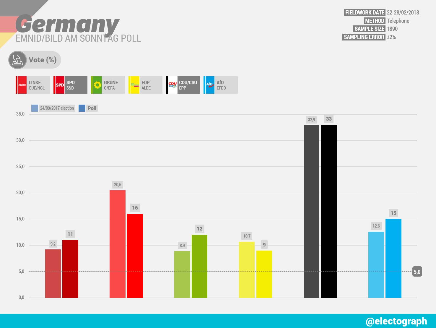 GERMANY Emnid poll chart for Bild am Sonntag, February 2018