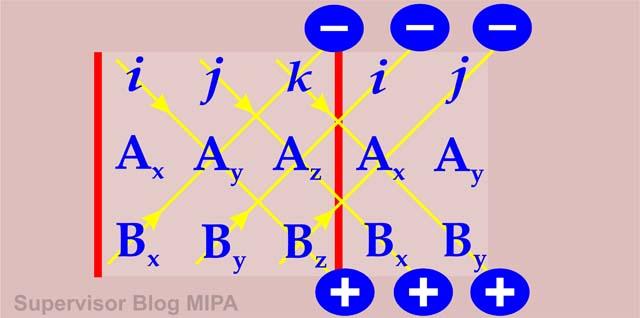 metode determinan untuk menentukan hasil perkalian silang (cross product) dua vektor satuan