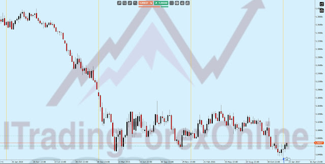 trading settimanale