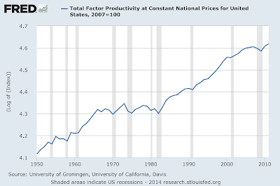 Plot of Total Factor Productivity 1950-2014