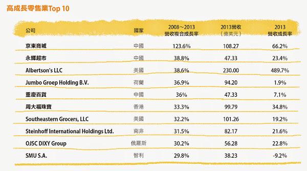 高成長零售業Top 10