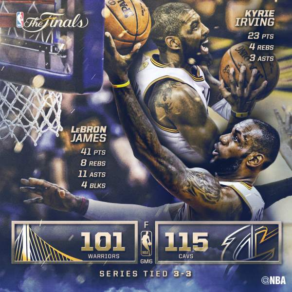 Game 6 Results: Warriors vs. Cavaliers - 2016 NBA Finals