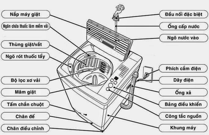 Thành phần cấu tạo của máy giặt cửa trên (lồng đứng)
