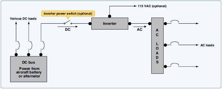 Aircraft Systems Small Single Engine Aircraft Electrical System