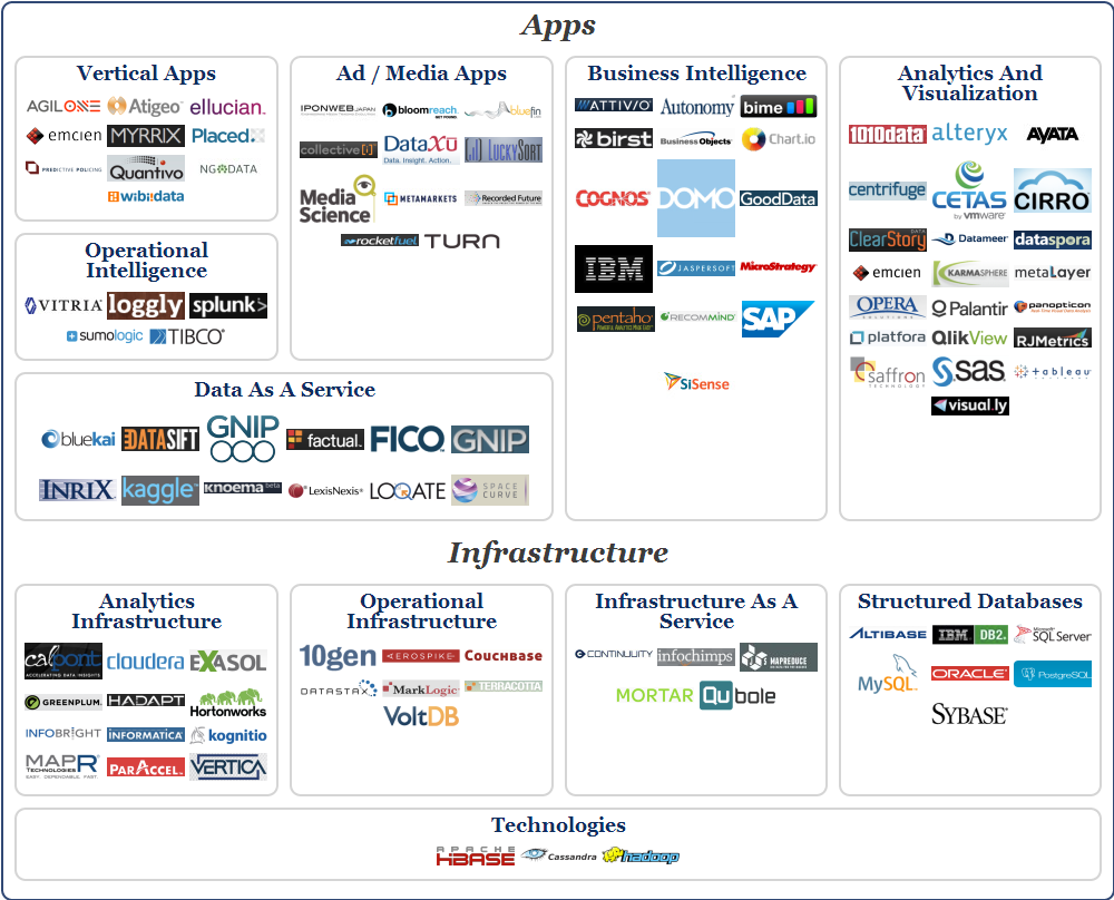 big data big delight or big disappointment big data landscape