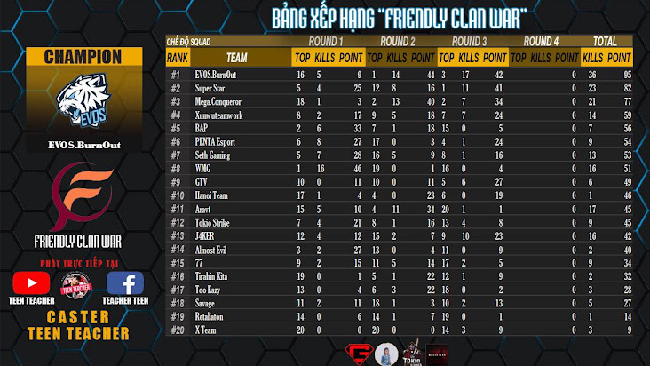 EVOS.BurnOut xuất sắc giành ngôi vị cao nhất giải đấu giao hữu PUBG Mobile Quốc tế