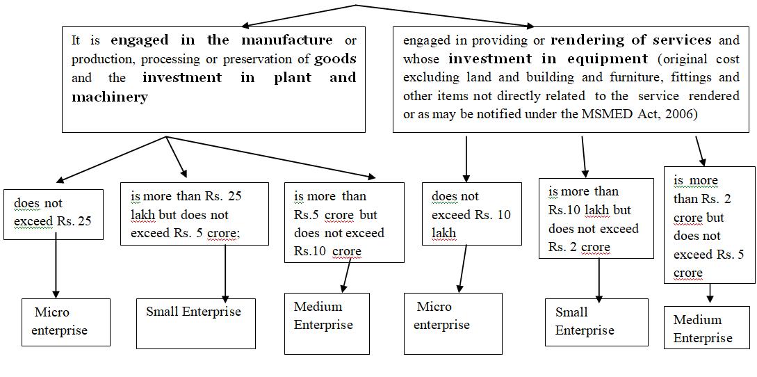 Analysis of micro, small & medium enterprises (MSME)