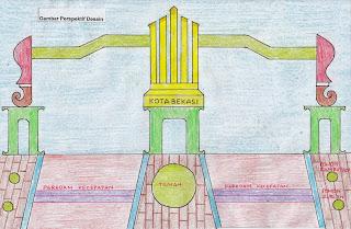 Idea gerbang Kota Bekasi