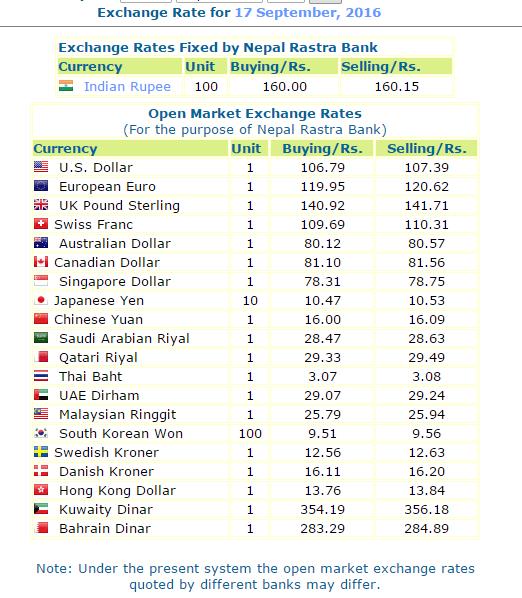 Today S Exchange Rates Nepal