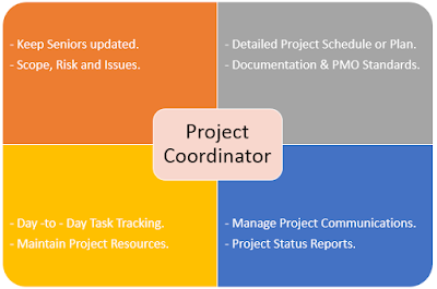 Project Coordinator : Roles, Responsibilities and Duties