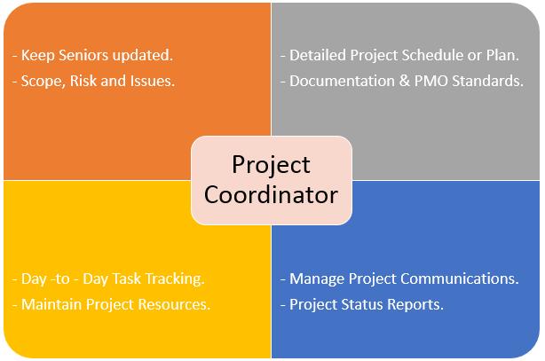 Project Coordinator : Roles, Responsibilities and Duties