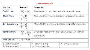PDF: PHY 103 - Fluid dynamics, Gas laws, Ideal and real Gas, Temperature and Equilibrium