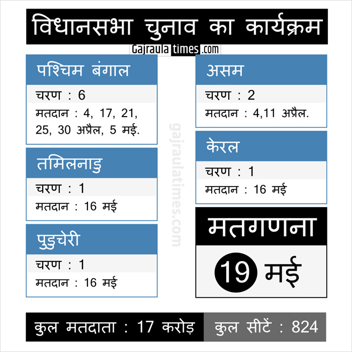 election-in-5-states-infograph-hindi