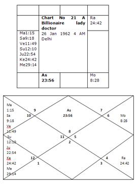 Bhrigu-Nadi Astrology Research Portal: Encyclopedia of Vedic