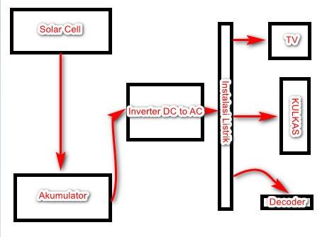 Rangkaian pembangkit listrik tenaga surya