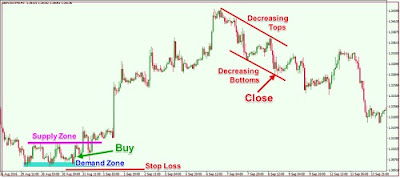 Supply and Demand Forex Trading Strategies with Price Action