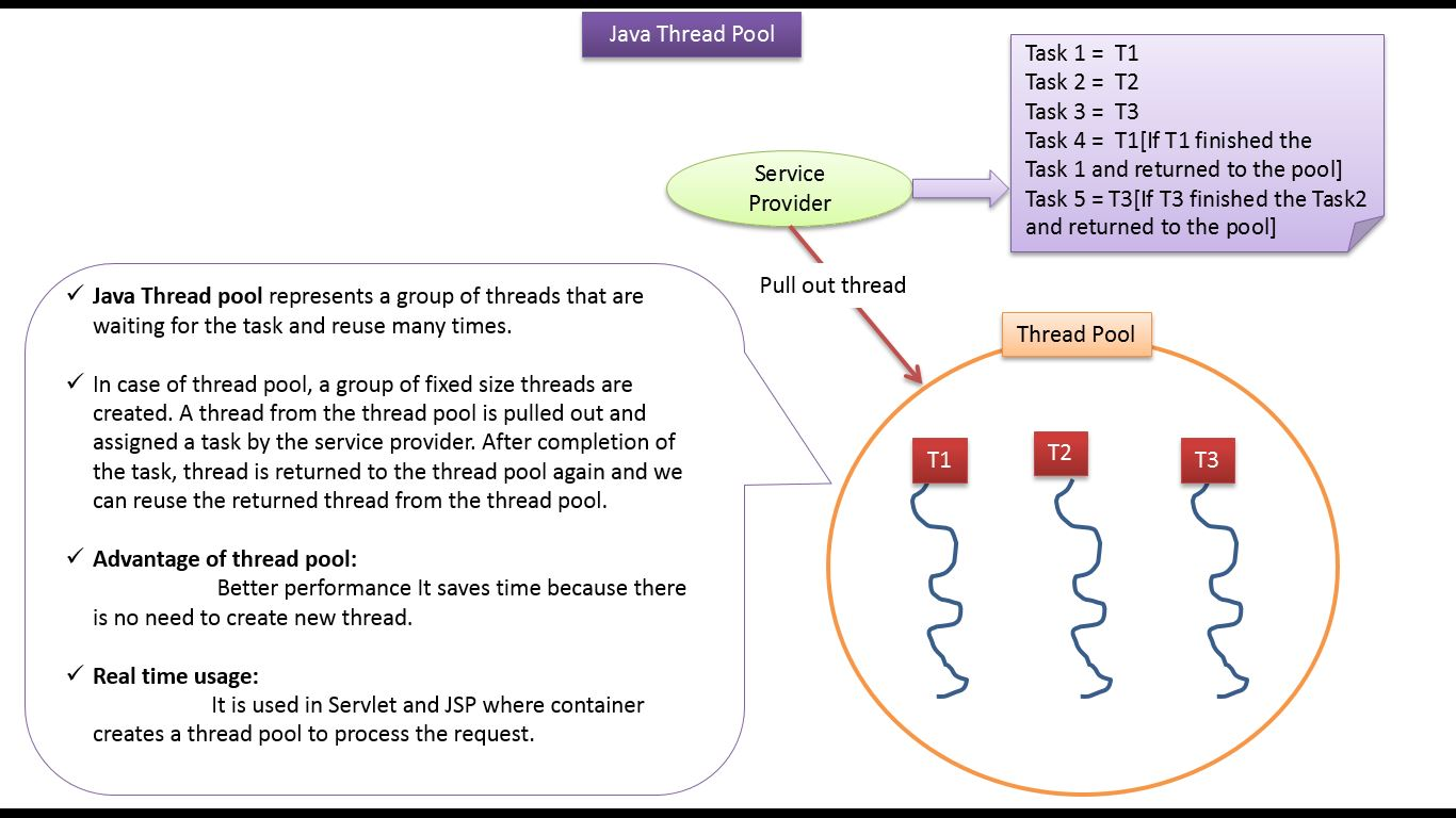 Java ee java tutorial java threads thread pool in java java java tutorial java threads thread pool in java java thread pool java thread pool tutorialv1 baditri Gallery