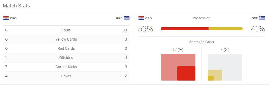 แทงบอล แทงบอลออนไลน์ ผลการแข่งขันระหว่าง Croatia Vs Greece