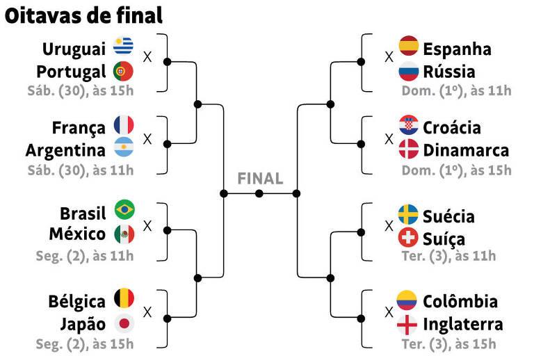 A fase de grupos da Copa do Mundo se encerrou nesta quinta-feira (28). Para  deixar você ligado dos jogos da próxima fase 7a016919c2609