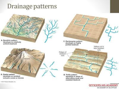 Pola Aliran Sungai: Dendritik, Trellis, Rectangular, Radial, Annular