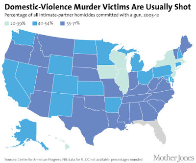 Stricter gun laws reduce domestic violence murders