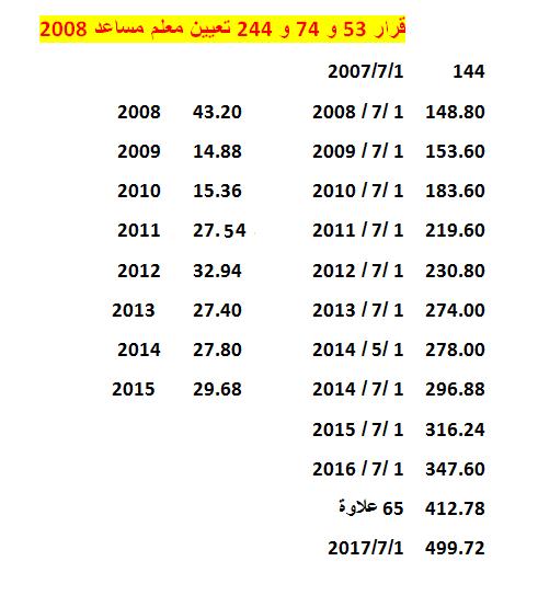 رسميا بجميع الادارات زيادة رواتب المعلمين لقرارات 53 و 74 و 244 بعد زيادة الاساسى 52 جنيه واضافة علاوة 10%