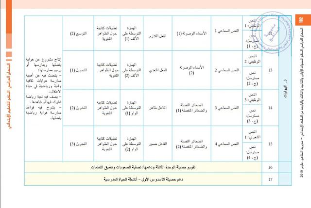 التخطيط السنوي لمادة اللغة العربية للمستوى الرابع وفق المنهاج الجديد