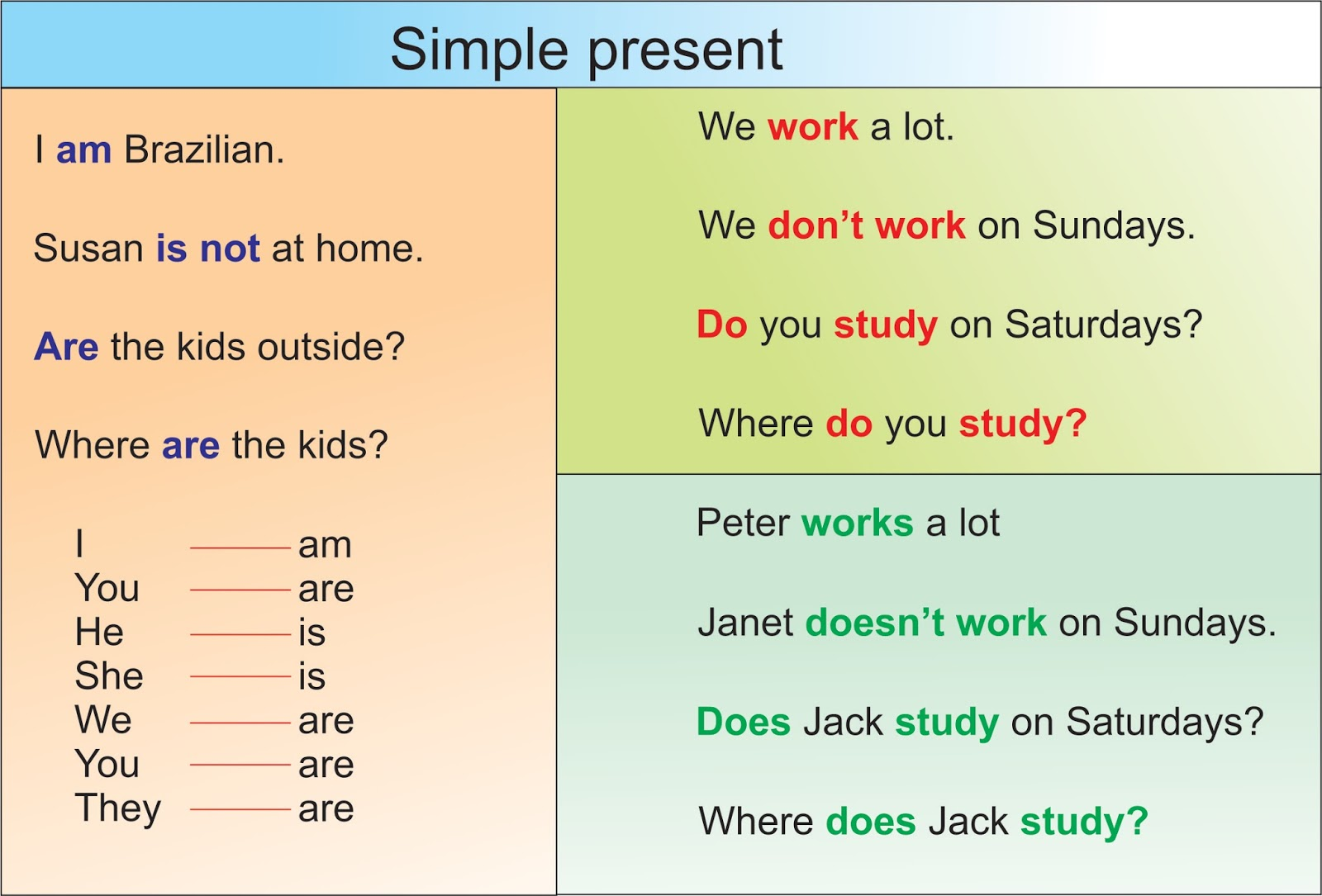 Simple Present Tense on 6 Simple Present Exercises