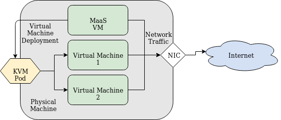 MaaS managed Physical Machine Diagram