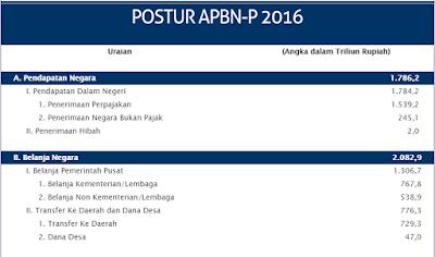 postur APBN-P Indonesia tahun 2016