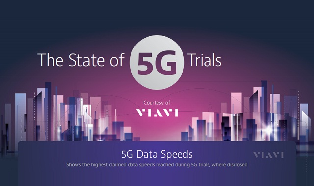 The State of 5G Trials Globally
