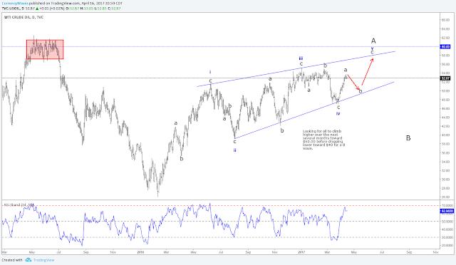 WTI Oil Daily Elliott Wave Chart