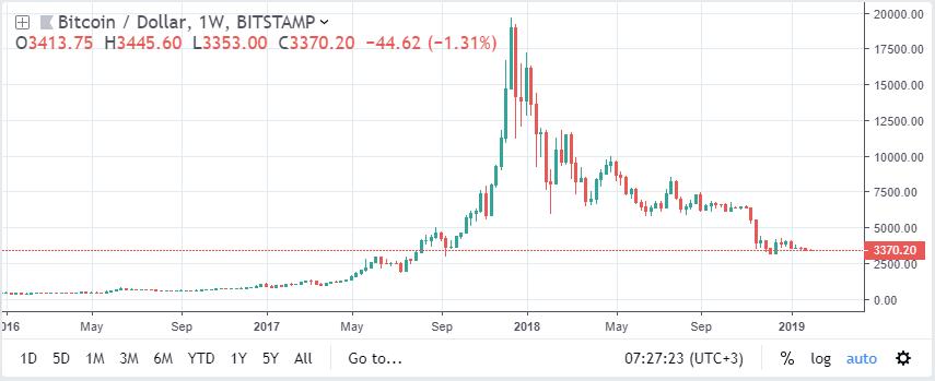 График стоимость биткоина до февраля 2019 года