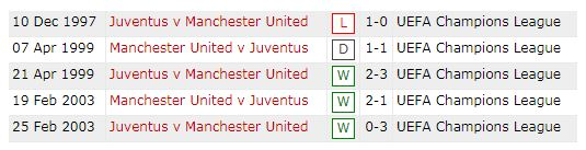 Head to head Manchester United vs Juventus