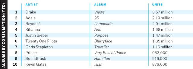 Lista de los 10 álbumes más exitosos del 2016