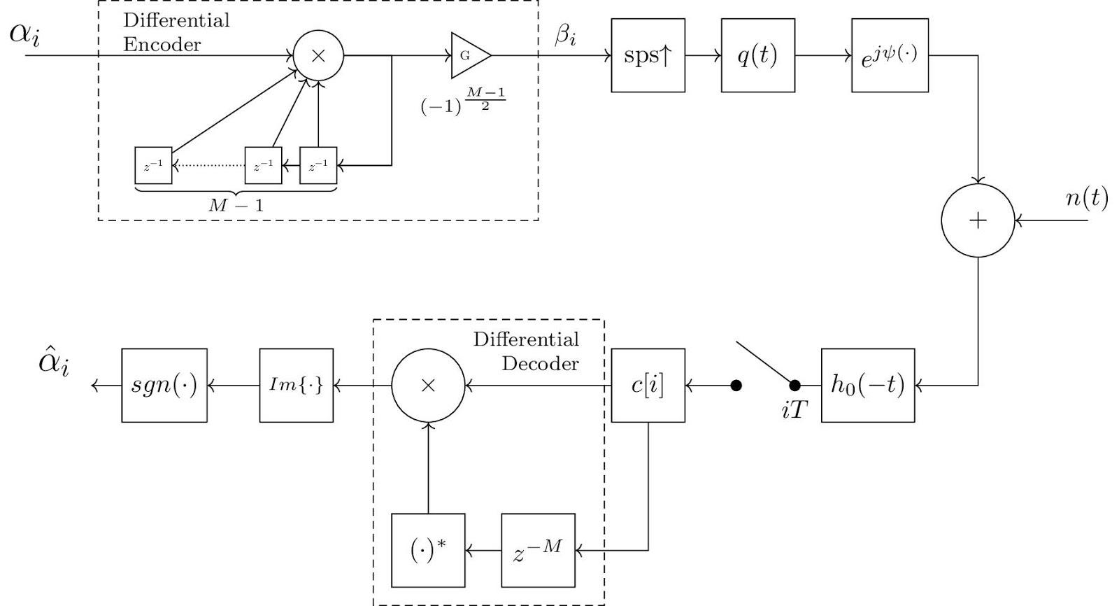 Block Diagram Of Transmitter And Receiver