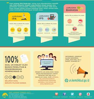 Infografis Ujian Nasional 2017