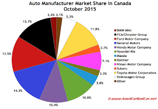 Canada auto brand market share chart October 2015