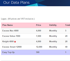 Spectranet Data Subscription Plans And Price